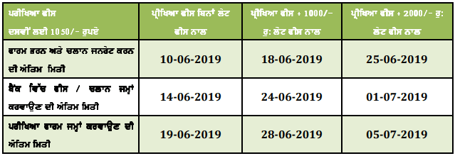 PSEB Compartment Date Sheet 2019 Punjab 10th, 12th Reappear Exam